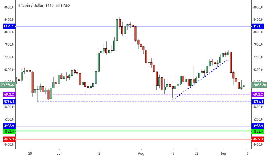 BTCUSD: BTCUSD: Don't Forget How To Play Defense.
