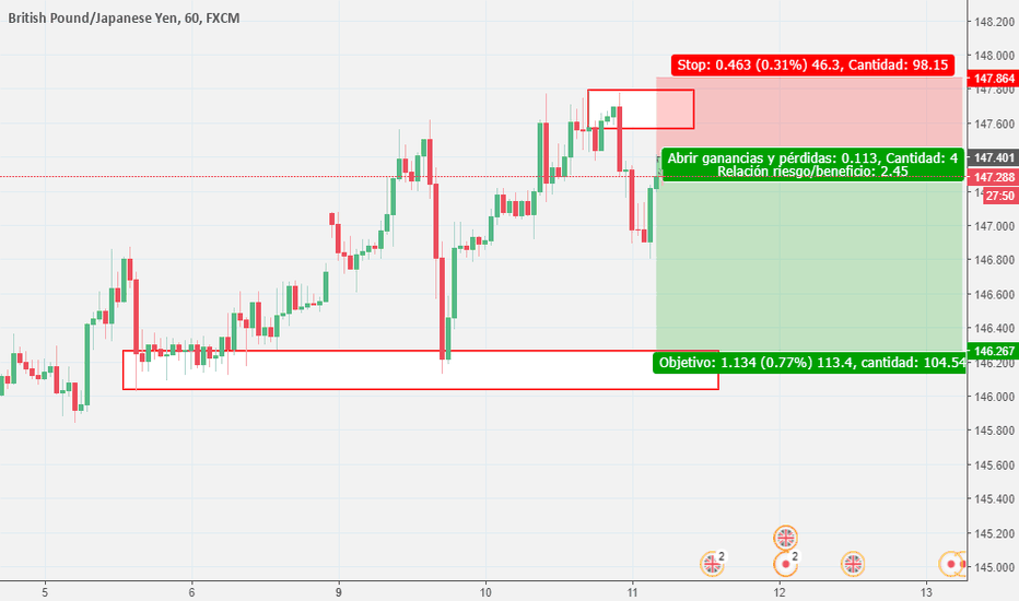 GBPJPY: veamos