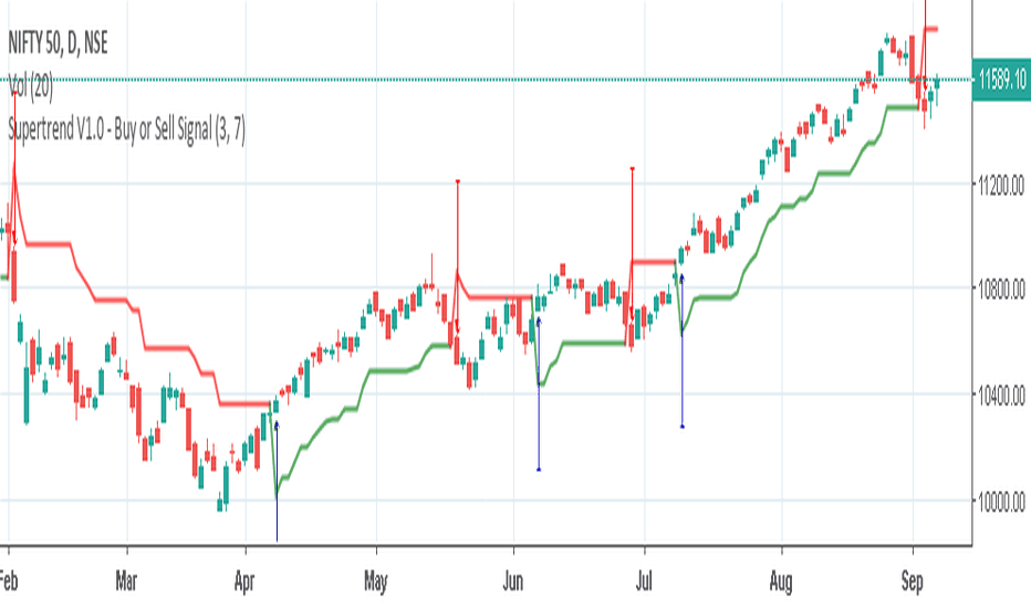 NIFTY: BUY AND SELL SIGNAL