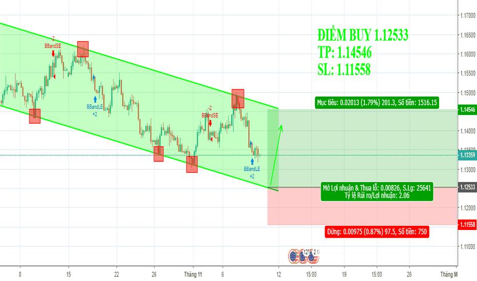 EURUSD: EUR/USD 12/11 - 16/11