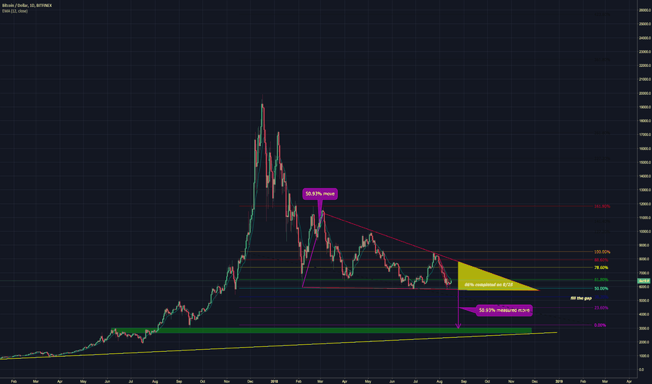 BTCUSD: Bitcoin Daily Update (day 170)