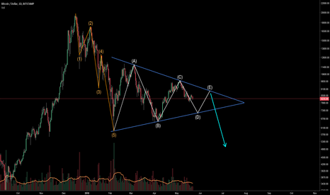 BTCUSD: Bitcoin and the Triangle of Death