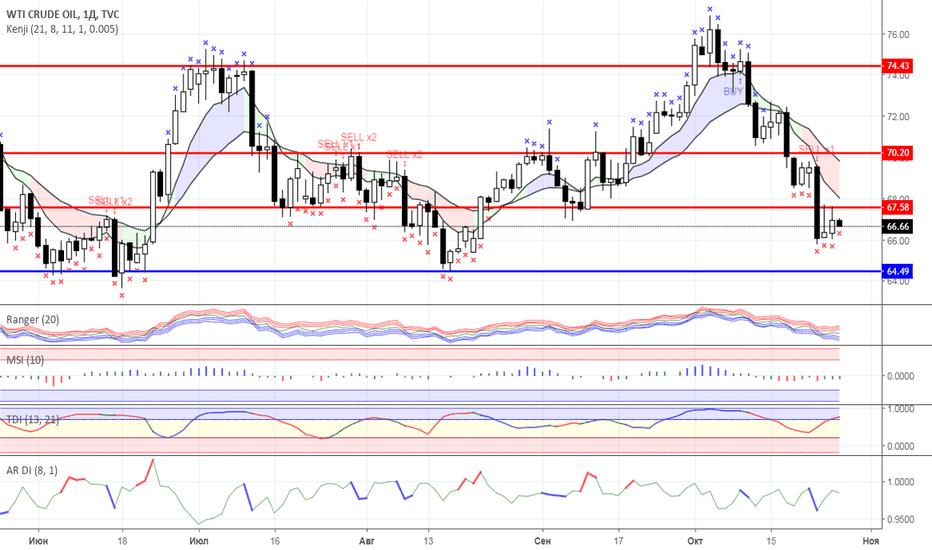 USOIL: Диапазонная торговля: Нефть и Золото на 26.10.2018 года