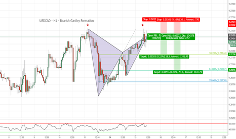 USDCAD: USDCAD - H1 - Bearish Gartley Formation