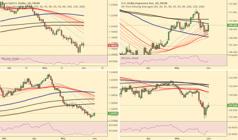 EURUSD: Weekly overview USD & EUR pairs. Short everything. No survivors.
