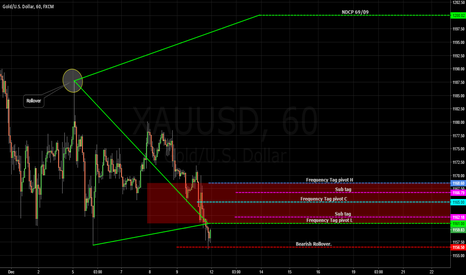 XAUUSD: GOLD / Frequency Tag / Temporary Failure.