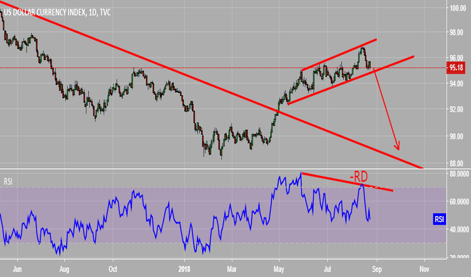 DXY: +RD