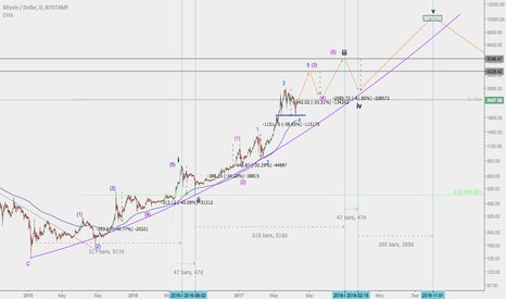 BTCUSD: Bitcoin's cycle continues, 5k to 3k to 10k to 2.5k