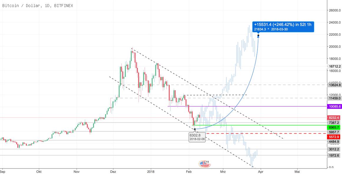 BTC Manipulation