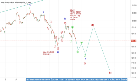 NIFTY: Completing wave v of a .