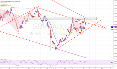 GBPCAD: GBPCAD - 4HR Bearish Bat just above TL resistance