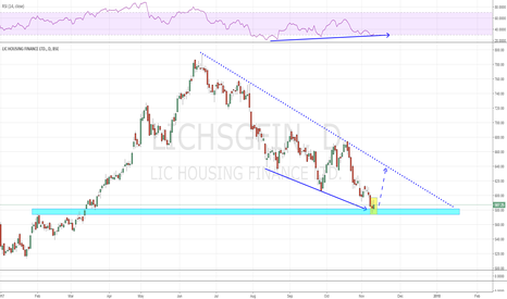 LICHSGFIN: LIC HOUSING - Bullish RSI Divergence at Support Zone