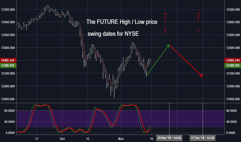 NYA: The FUTURE High / Low price swing dates for NYA
