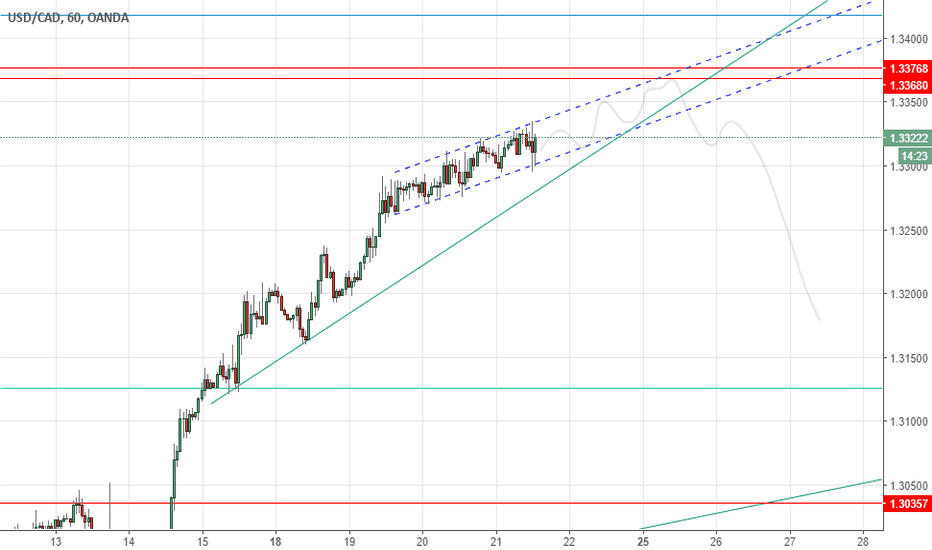 USDCAD: USD/CAD remains inside the channel, but for how long?
