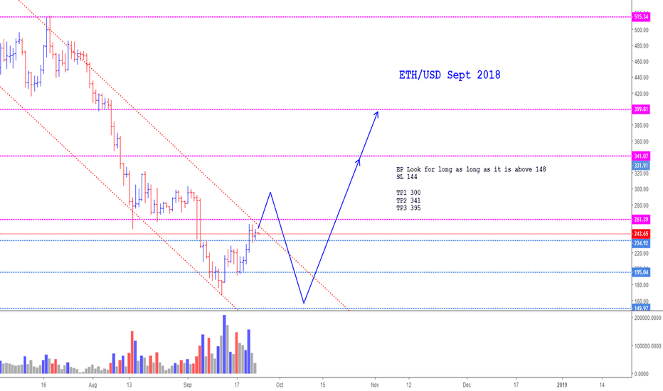 ETHUSD: ETH/USD (Sept 2018)  *It has bottomed. It is going to go UP!
