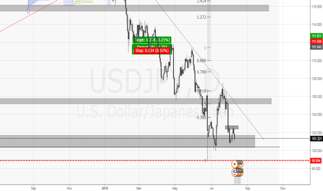 USDJPY: USDJPY | 3 BOTTOM ?