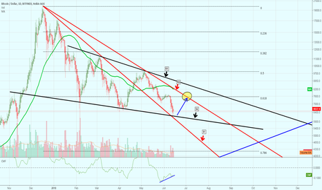 BTCUSD: Potential Bottom established for Bitcoin, 1st Target at $7,500