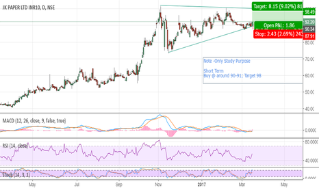 JKPAPER: J K Paper Short Term Buy @ around 90-91; Target 98