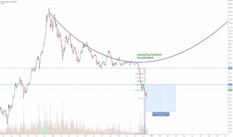 BTCUSD: Further headroom limited for Bitcoin