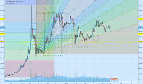 BTCUSD: WE ARE IN THE MIDDLE OF FLAT..