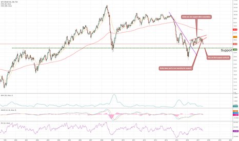 USOIL: $43 is not the bottom