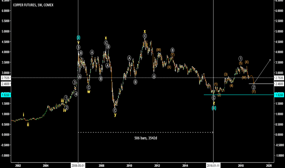 HG1!: Copper Elliott Wave Idea - Bullish Cycle Started?