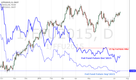 1/FFU2015: For Dollar to Forge New 12 Year Highs, Fed Forecast Must Sink In
