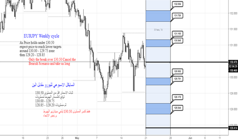 EURJPY: EURJPY Weekly Cycle