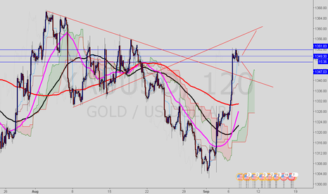 XAUUSD: Playing the Broken Trends in Gold