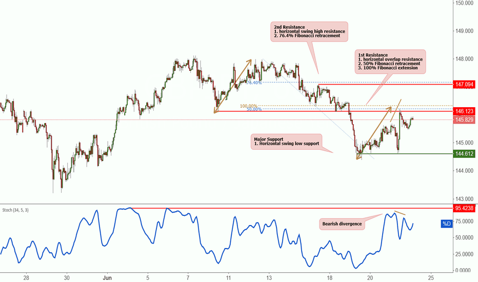 GBPJPY: GBPJPY approaching resistance, potential drop!