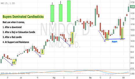 NMDC: Educational 16: Bullish Candlesticks