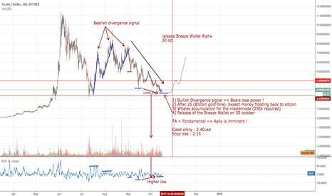 STRATUSD: STRATIS : Accumulation and Rally Imminent !