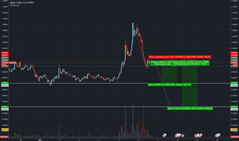 XRPUSD: XRP/USD Short