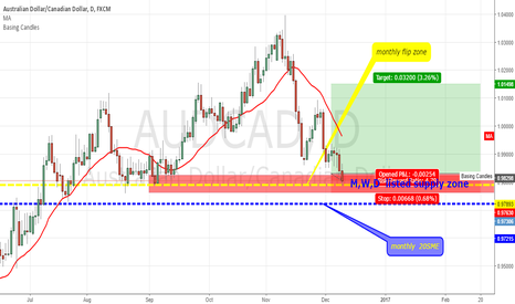 AUDCAD: long the AUDCAD
