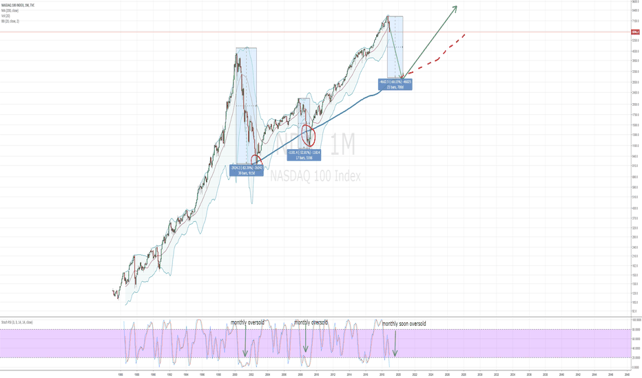 NDX: NASDAQ coould drop 60% in this cycle