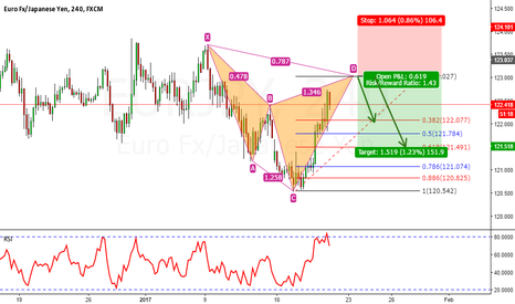 EURJPY: Bearish cypher Eur/jpy 240