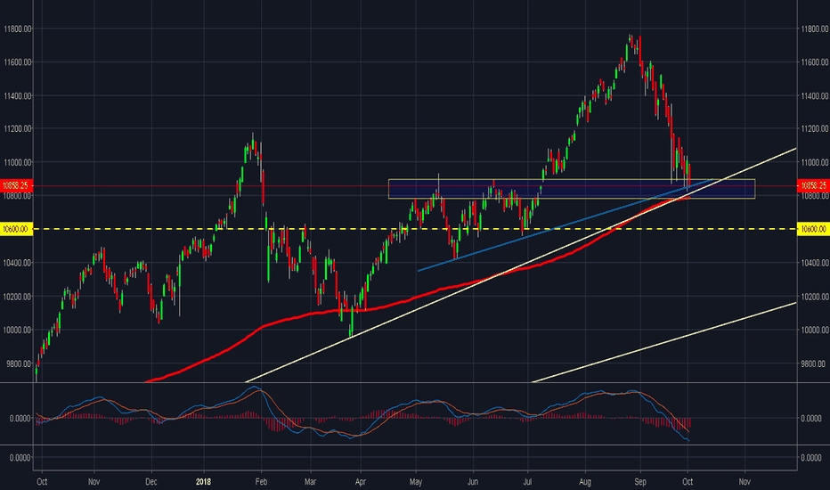 NIFTY: Bulls need to protect 10750-770 or else it's *GAME OVER*