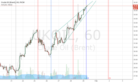 UKOIL: some more minutes to break