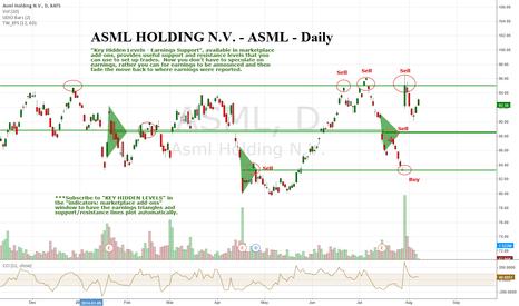 ASML: ASML Holding NV - ASML - Daily - Key Hidden Levels Recent Sell