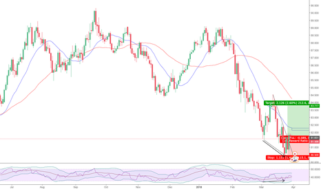AUDJPY: Downward wedge w/ RSI divergence