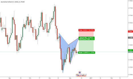 AUDUSD: A gartley pattern