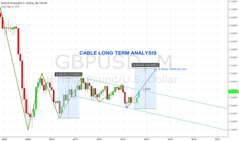 GBPUSD: CABLE MONTHLY CHANNEL
