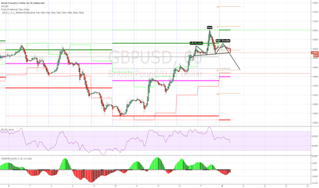 GBPUSD: Short term Cable short