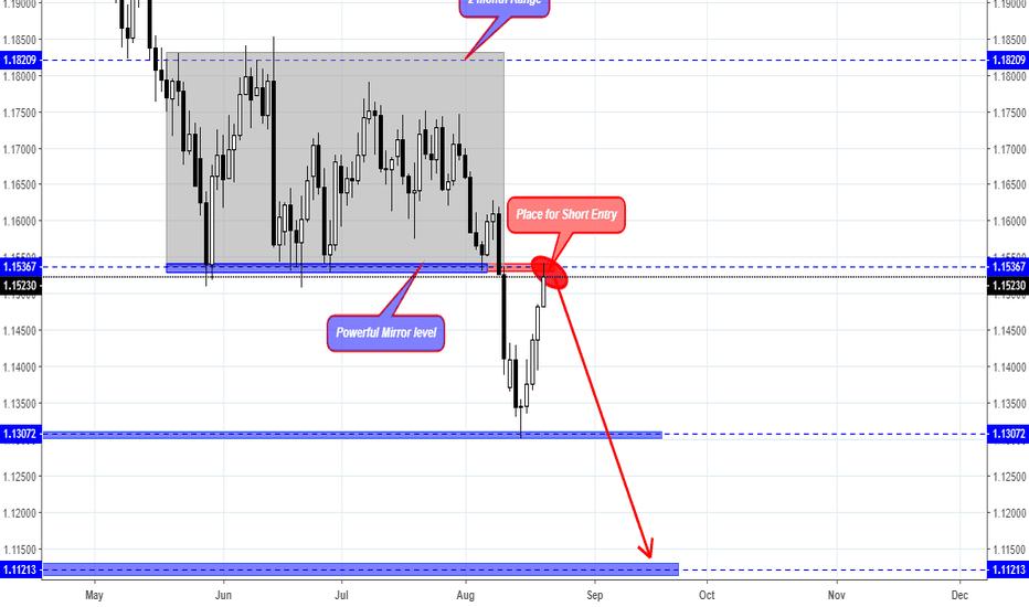 EURUSD: EUR/USD Has Shown Signal For Short