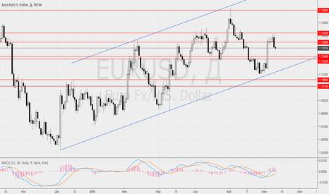 EURUSD: Фундаментальный обзор рынка FOREX на 10 июня 2016 г.