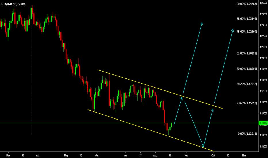 EURUSD: EURUSD Watch Bottom for REVERSAL