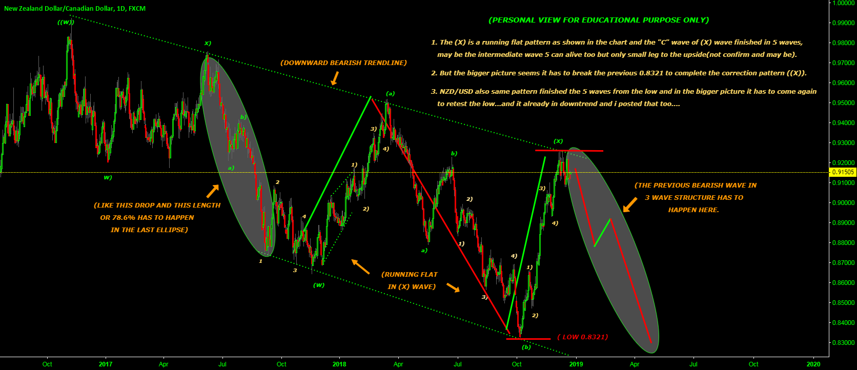 3 WAVE STRUCTURE DROP AHEAD TO BREAK THE PREVIOUS LOW ...