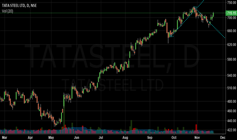 TATASTEEL: tata steel trend resumed
