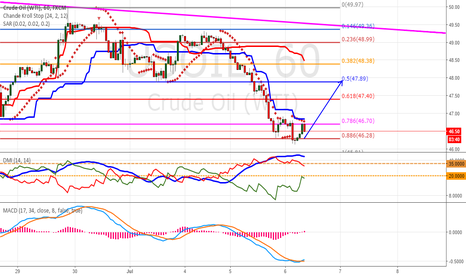 USOIL: US OIL - BULLISH STRATEGY 1H chart