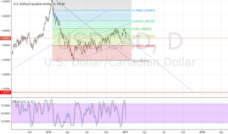 USDCAD: Possible large move coming for the USD/CAD